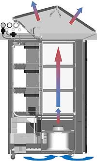 Schematische weergave Ecophlex-koeltechnologie van Cray