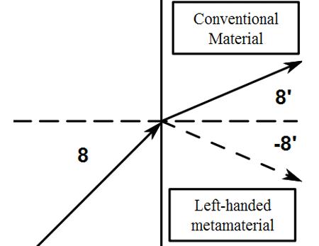 Werkingsprincipe van metamateriaal: negatieve refractieve index