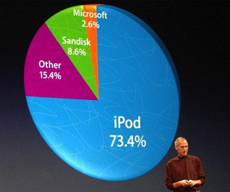 Steve Jobs met iPod-marktaandeelslide, september 2008