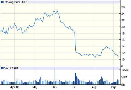 Nvidia-aandelenontwikkeling, april-september 2008, bron: Google Finance