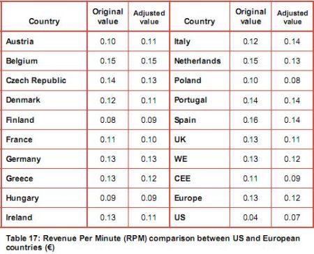 Winst per minuut voor providers in Europese landen