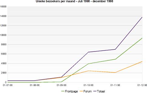 World of Tweaking - Unieke bezoekers per maand juli 1998 - december 1998