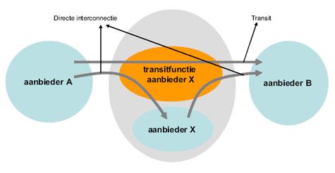Transit vs directe interconnectie / bron: Opta