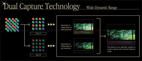 Fujifilm Super CCD EXR wide dynamic range illustratie