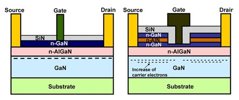 Fujitsu GaN-transistorstructuur