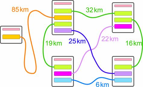 Topografie van het Seqoqc-quantumnetwerk