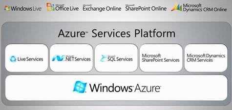 Azure Platform
