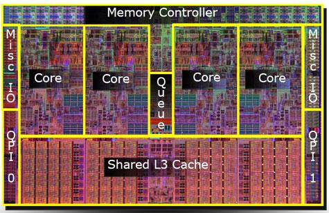 Intel Nehalem die-structuur