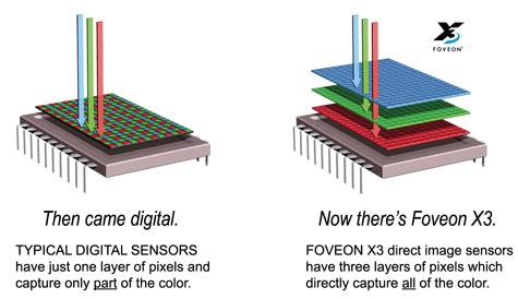 Foveon beeldsensor