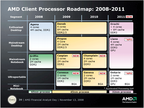 AMD Roadmap desktop laptop ultraportable 2008 2011