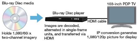 Panasonic 3d blu-ray