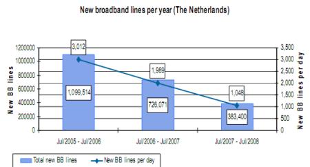 Groei breedbandaansluitingen in Nederland