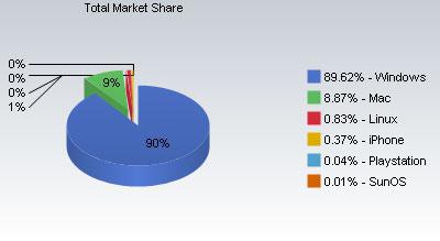 Marktaandeel Windows november 2008