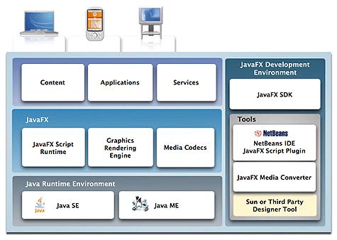 Schematische opbouw Javafx-platform