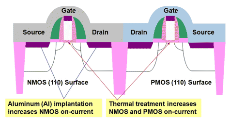 Alternatief siliciumsubstraat in cmos-toepassing