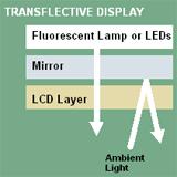 transflective lcd LG