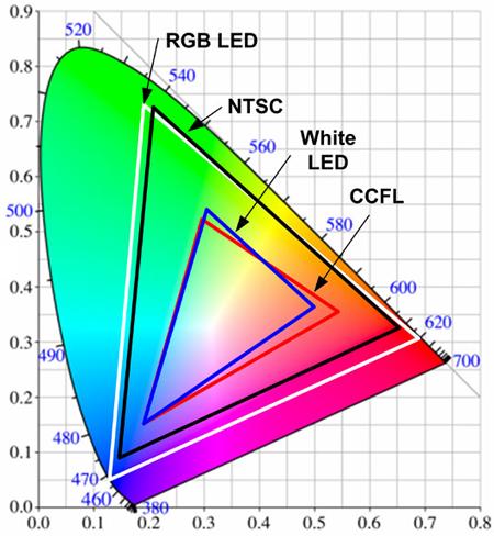 Kleurruimteverschil tussen led-backlight, ccfl-backlight en rgb-led-backlight