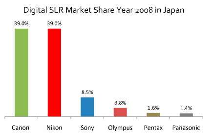 Dslr marktaandeel 2008