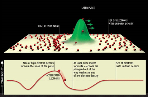 Plasma-deeltjesversneller