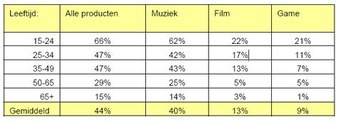 TNO -- Percentage onbetaald downloaders per leeftijdscategorie per productgroep