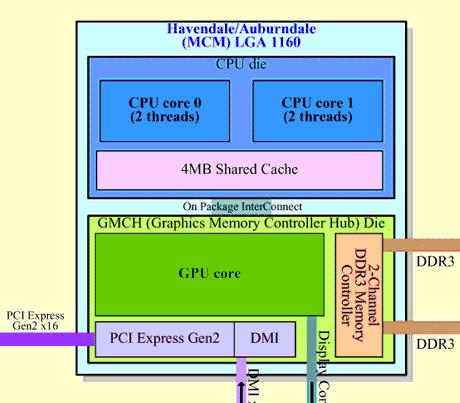 Intel Havendale Auburndale