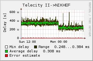 Vertraging tussen Telecity II en Nikhef