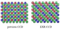 Super CCD EXR