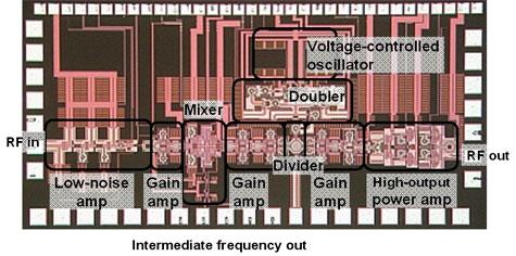 Cmos-chip voor radarsystemen van Fujitsu