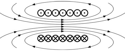 Solenoïde