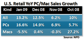 PND pc-verkoop groei januari 2009