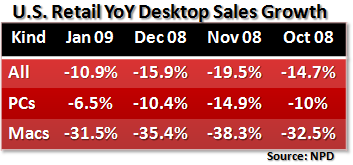 PND desktop-verkoop groei januari 2009
