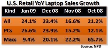 PND notebook-verkoop groei januari 2009