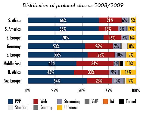 Internetstudie 2008/2009