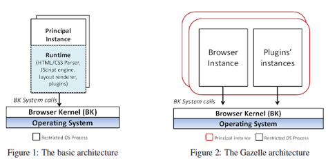 Microsoft Gazelle browser