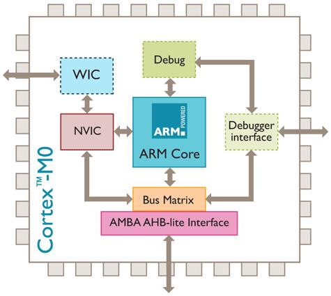 ARM Cortex-M0