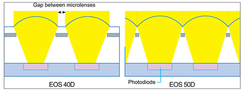 Canon Eos 50D gapless microlenzen