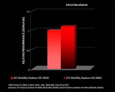 HD 4860 vs HD 4850