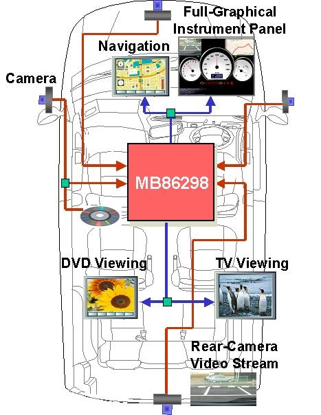 MB86298-soc