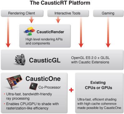CausticRT-platform