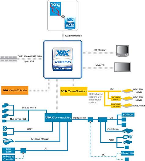 VIA VX588-chipset diagram