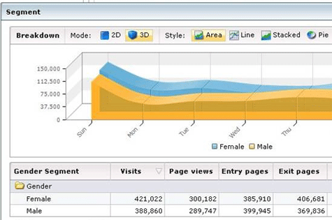 MS adCenter Analystics