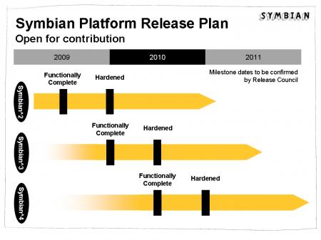 Releaseplan Symbian