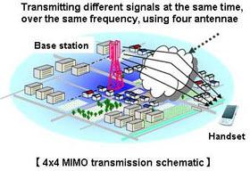 Fujitsu NTT lte 120Mbps