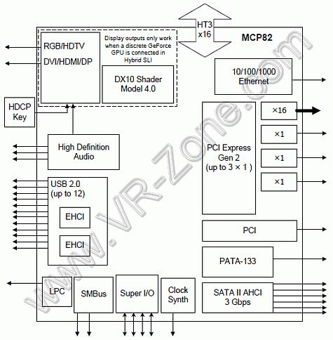 Nforce 980a SLI schema