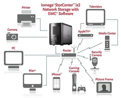 Iomega StorCenter ix2-nas
