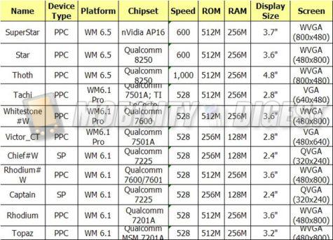 Specstabel HTC Windows Mobile-toestellen