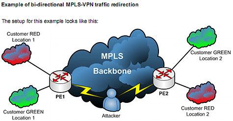Voorbeeld van aanval op mpls-routeringsprotocol
