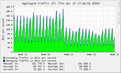 Inzakken Zweeds internetverkeer