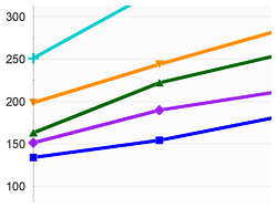 Devplan april 2009: BenchDB grafiek nieuw