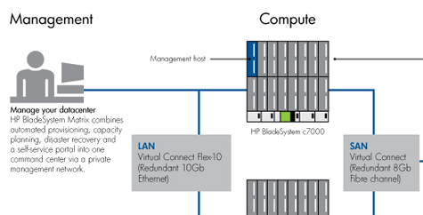 HP BladeSystem Matrix
